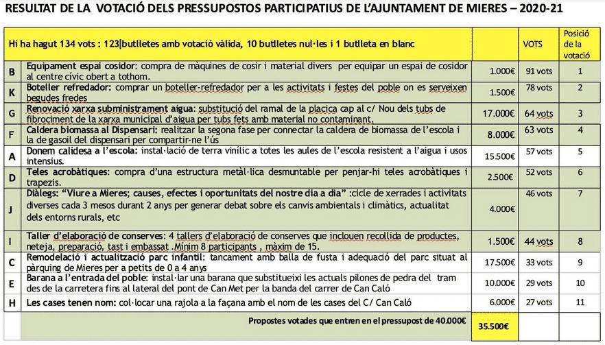 PRESSUPOSTOS PARTICIPATIUS DE MIERES